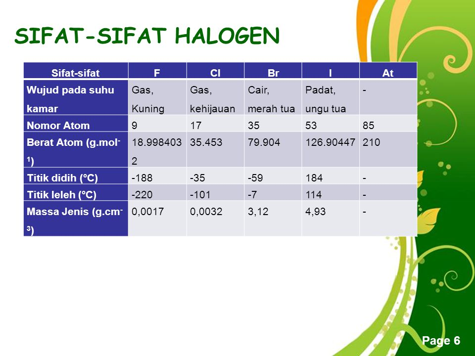 SIFAT-SIFAT HALOGEN Sifat-sifat F Cl Br I At Wujud pada suhu kamar