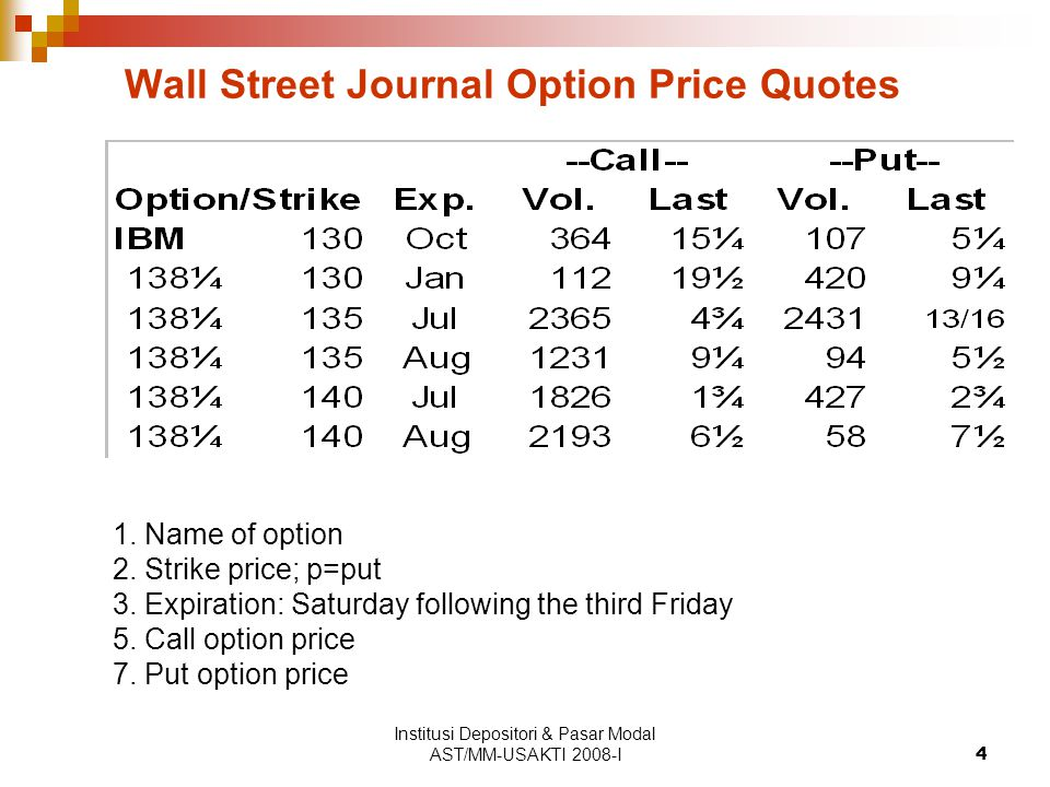 Wall Street Journal Option Price Quotes