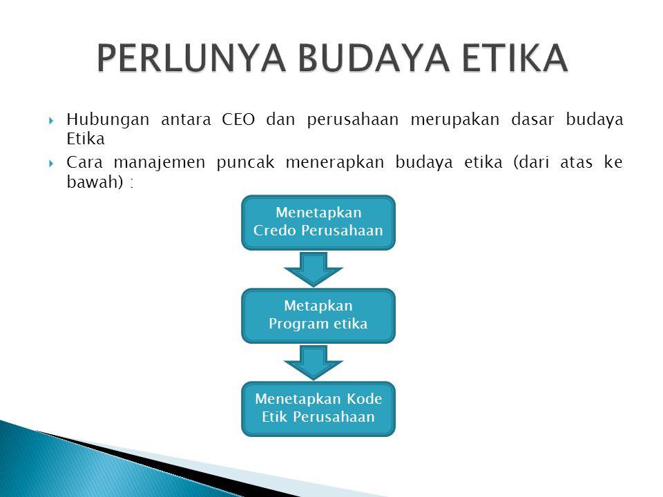 PERLUNYA BUDAYA ETIKA Hubungan antara CEO dan perusahaan merupakan dasar budaya Etika.
