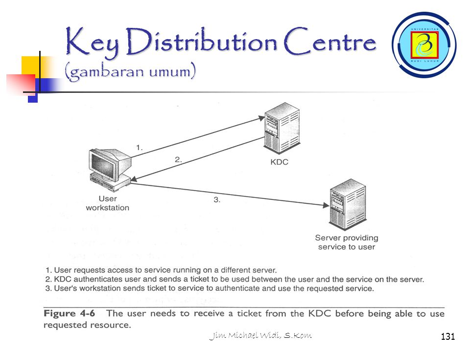 Key Distribution Centre (gambaran umum)