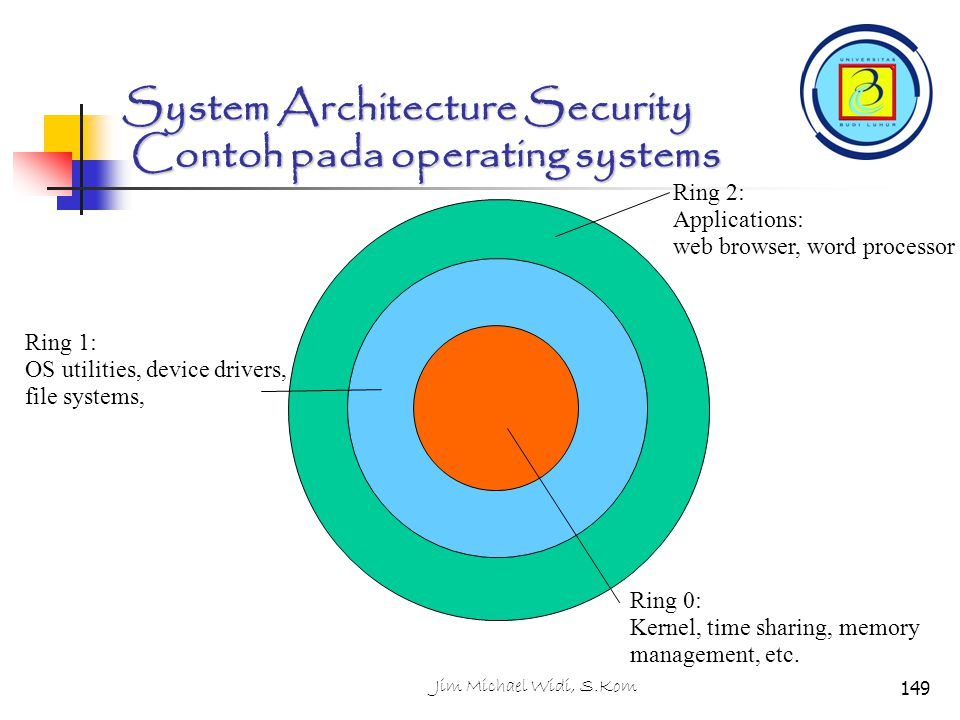 System Architecture Security Contoh pada operating systems