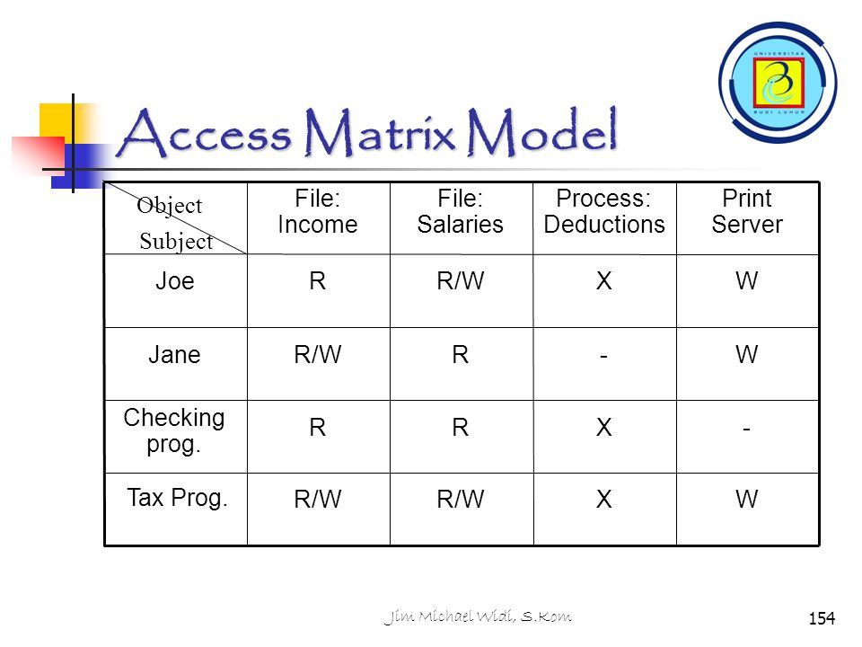 Access Matrix Model W X R/W Tax Prog. - R Checking prog. Jane Joe