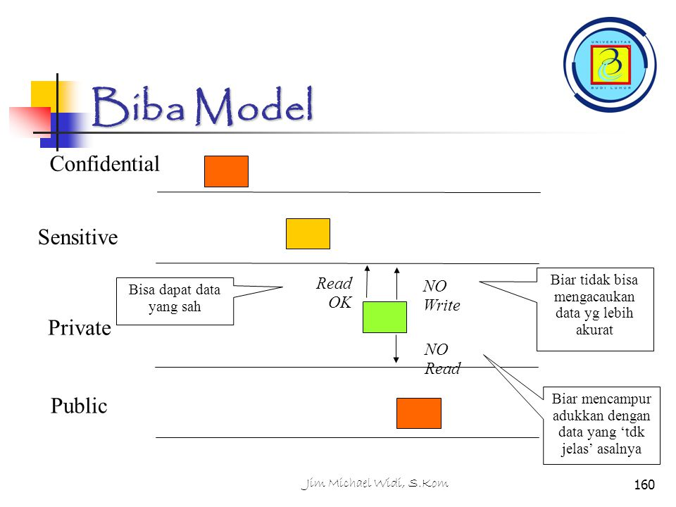 Biba Model Confidential Sensitive Private Public Read OK NO Write