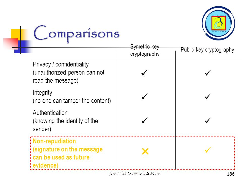 Comparisons Symetric-key cryptography. Public-key cryptography. Privacy / confidentiality (unauthorized person can not read the message)
