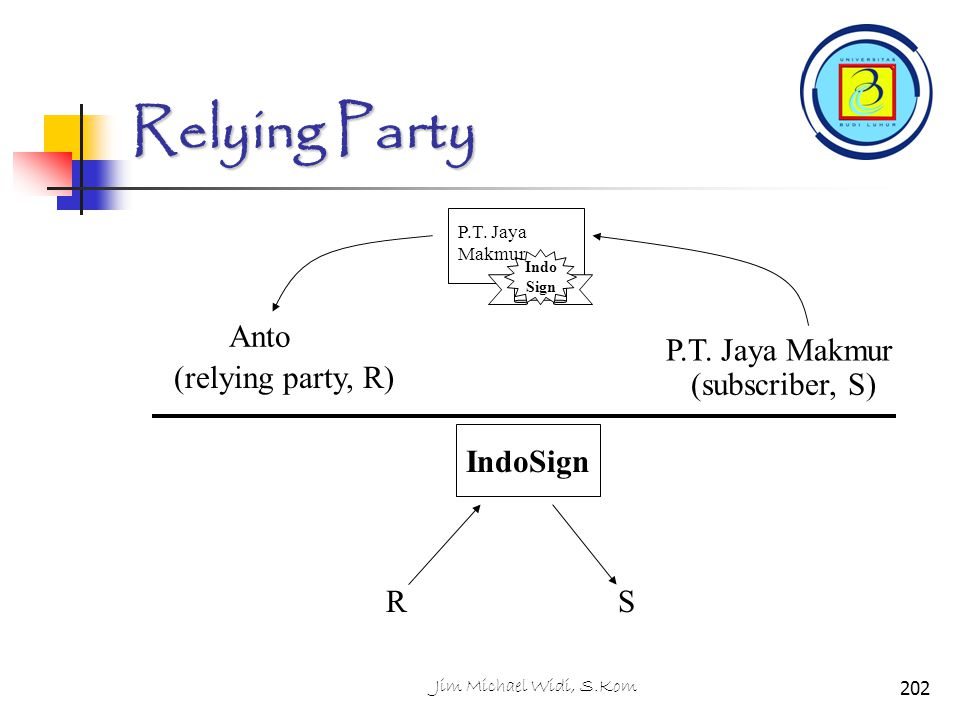 Relying Party Anto (relying party, R) (subscriber, S) IndoSign R S