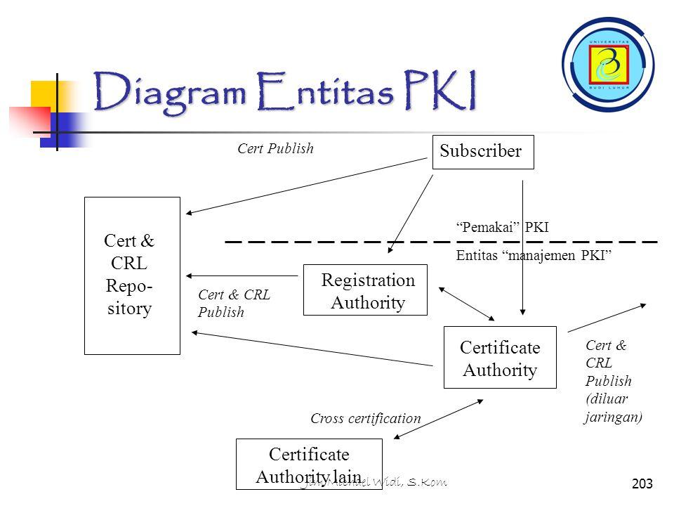 Diagram Entitas PKI Subscriber Cert & CRL Repo- sitory