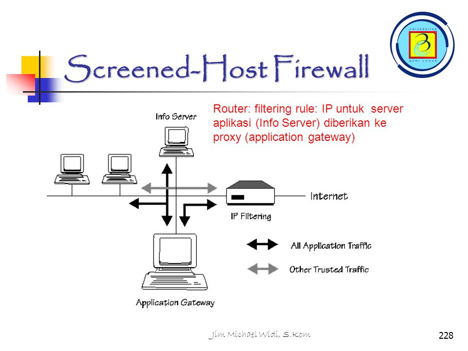 Screened-Host Firewall