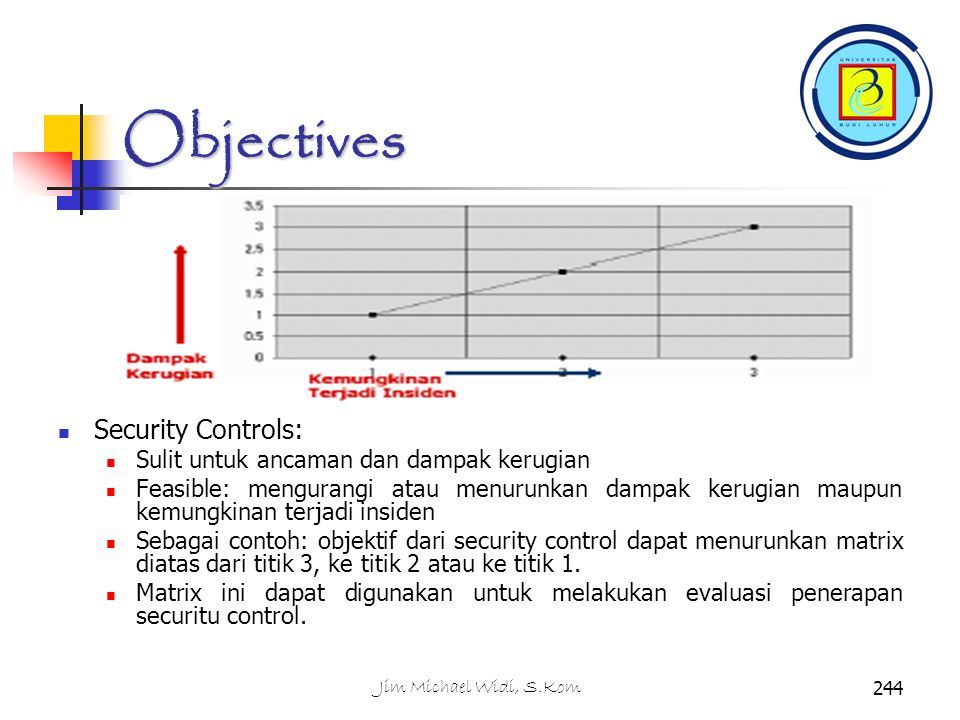 Objectives Security Controls: Sulit untuk ancaman dan dampak kerugian