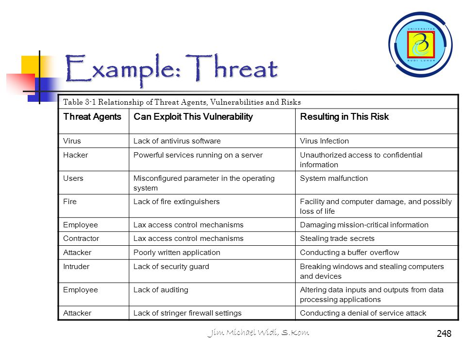 Example: Threat Threat Agents Can Exploit This Vulnerability