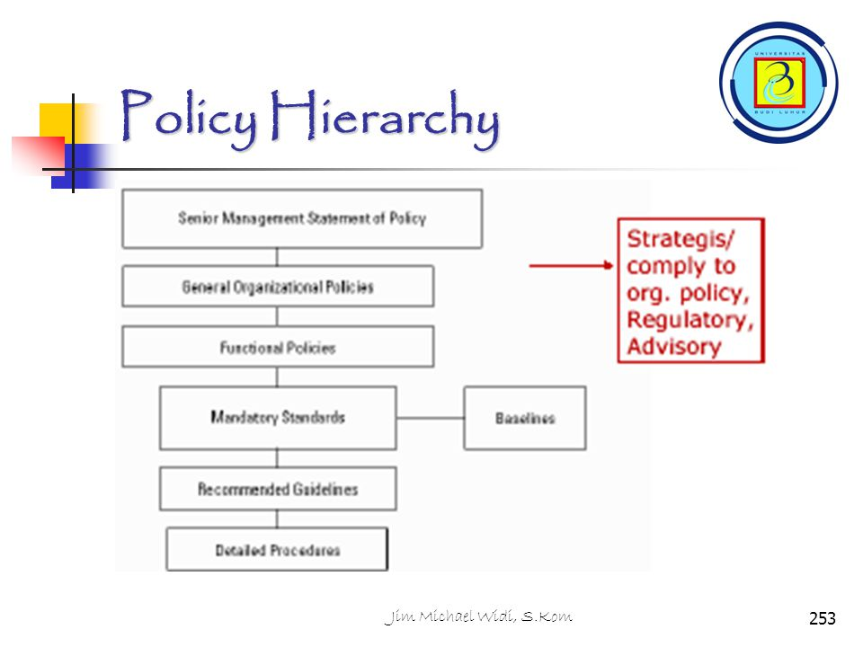 Policy Hierarchy Jim Michael Widi, S.Kom