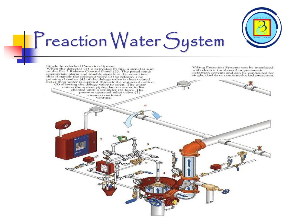 Preaction Water System