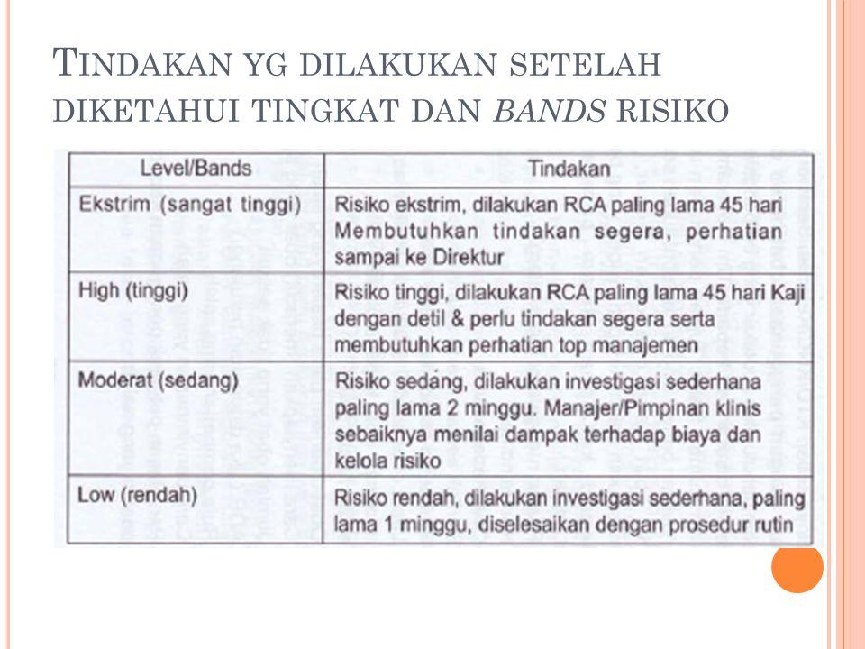 Tindakan yg dilakukan setelah diketahui tingkat dan bands risiko