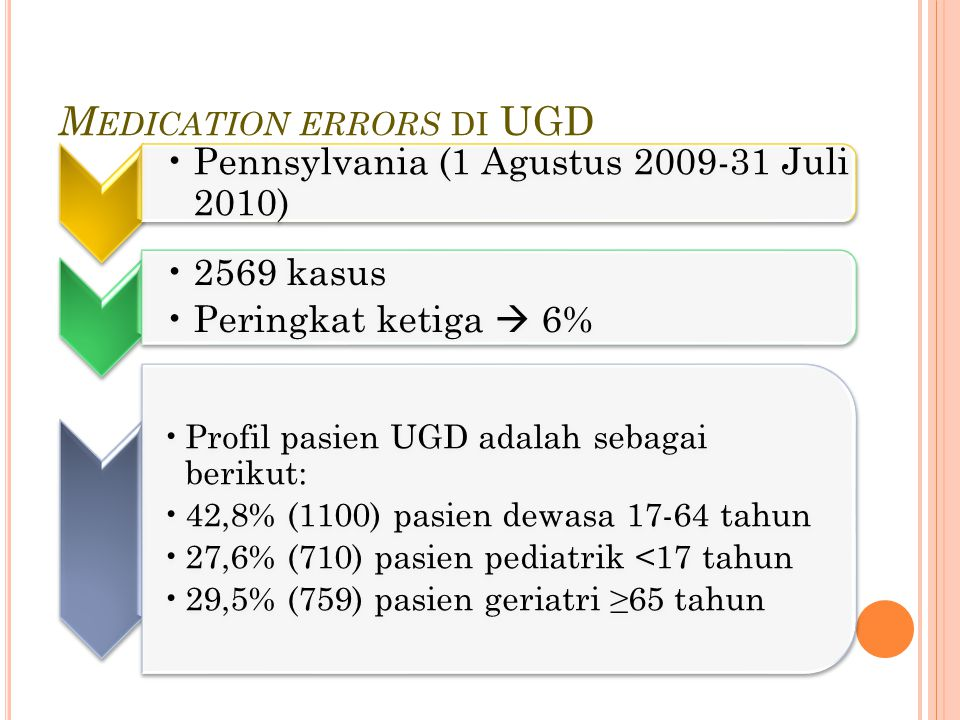 Medication errors di UGD