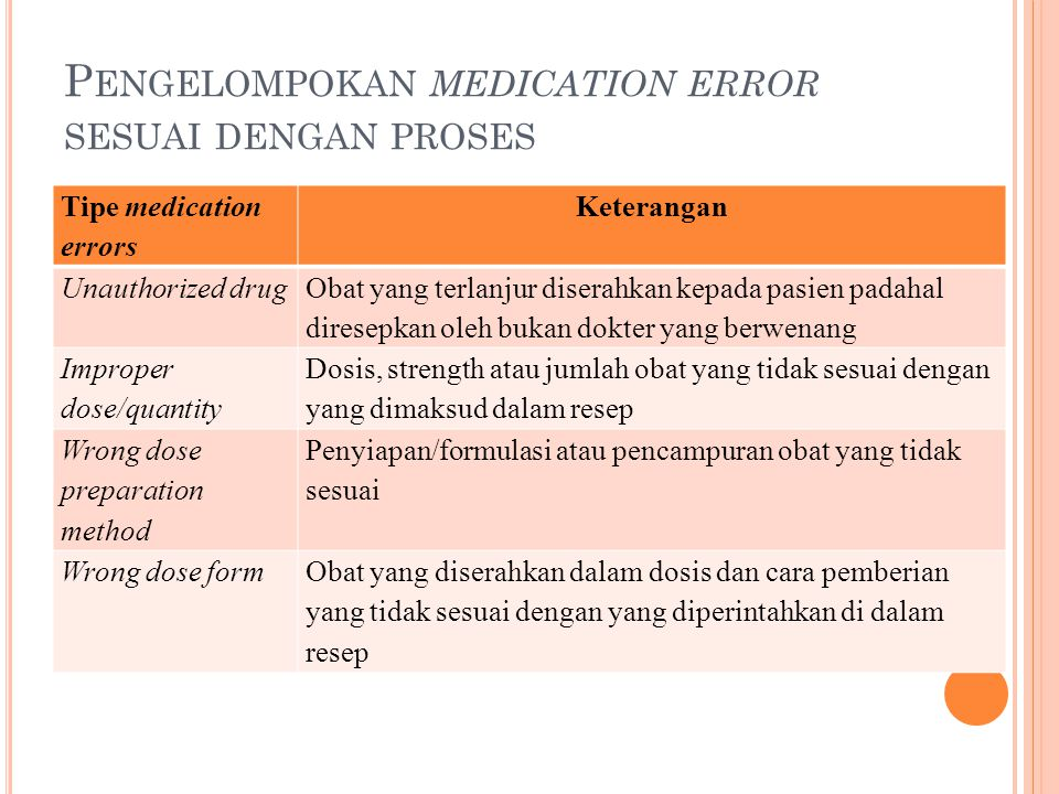 Pengelompokan medication error sesuai dengan proses