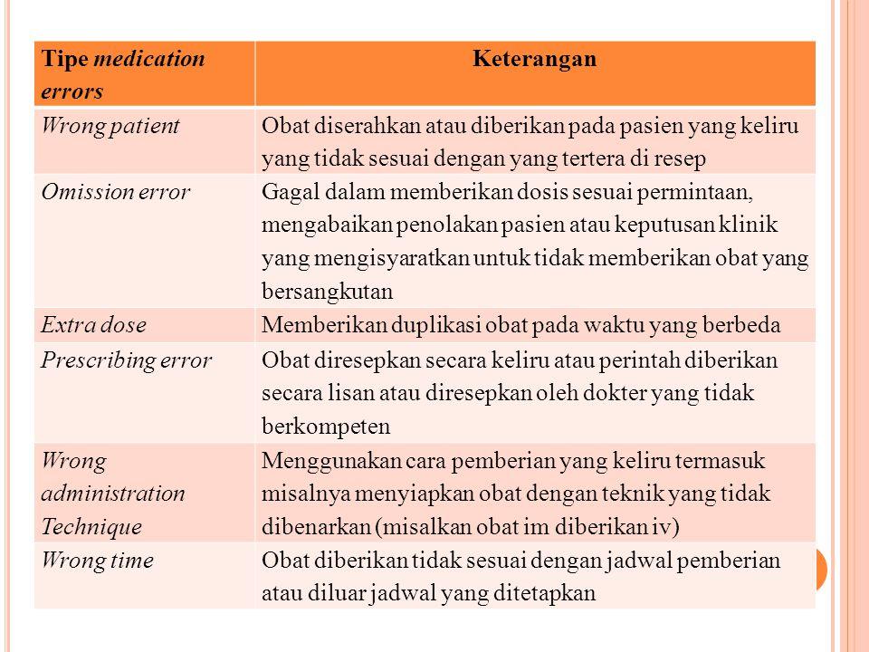 Tipe medication errors