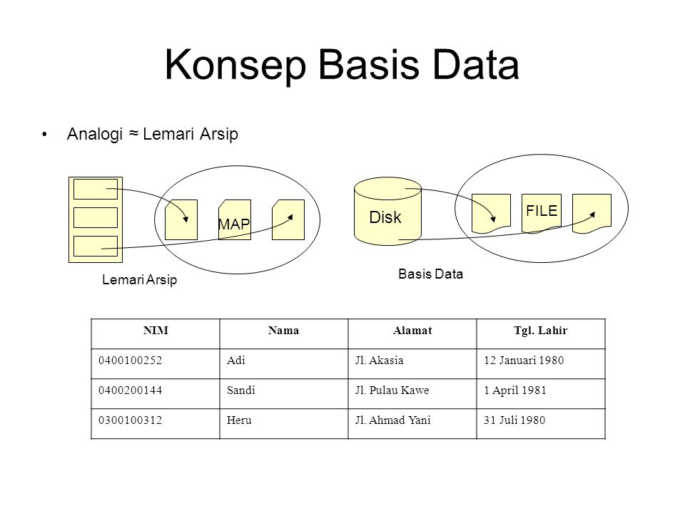 Konsep Basis Data Analogi ≈ Lemari Arsip Disk FILE MAP Basis Data