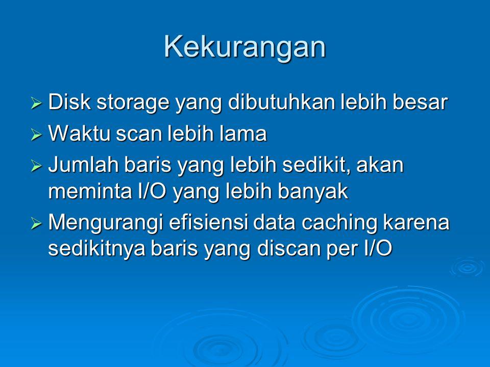 Kekurangan Disk storage yang dibutuhkan lebih besar