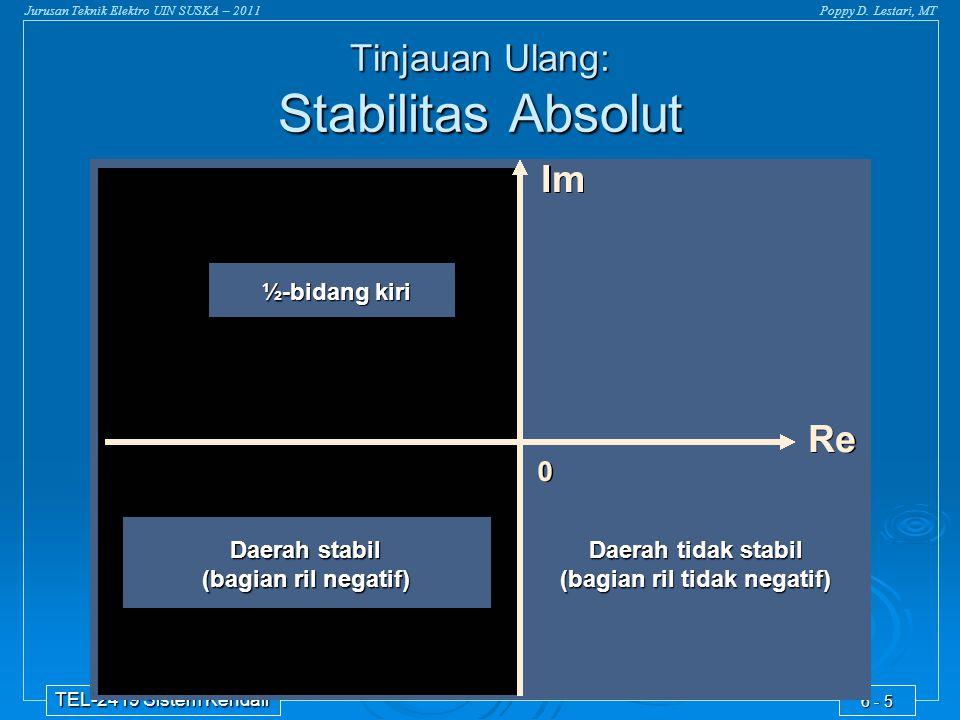 Tinjauan Ulang: Stabilitas Absolut