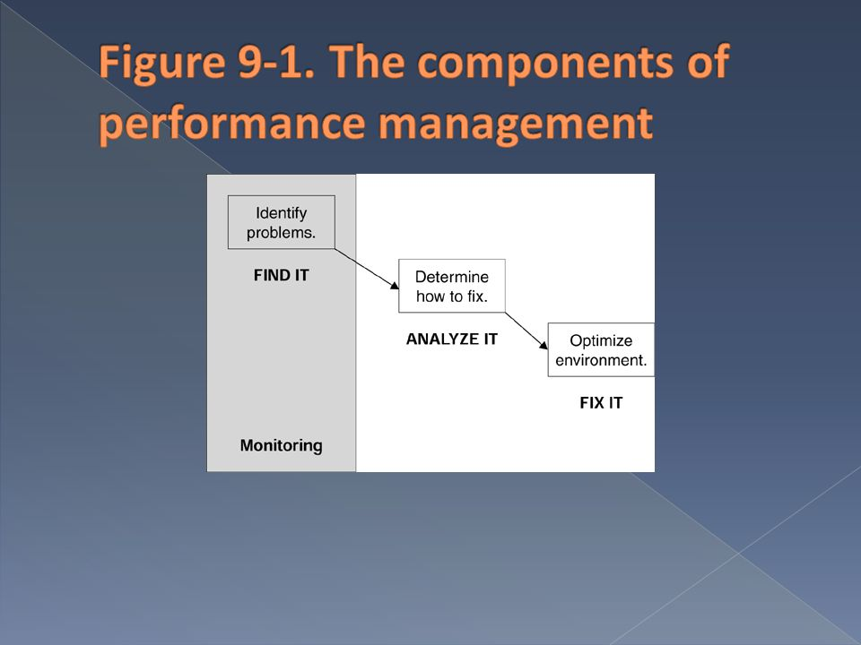 Figure 9-1. The components of performance management