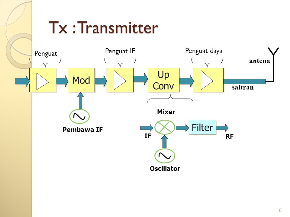 Tx : Transmitter Up Mod Conv Filter Penguat IF Penguat daya Penguat