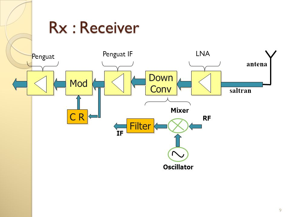 Rx : Receiver Down Mod Conv C R Filter Penguat IF LNA Penguat antena