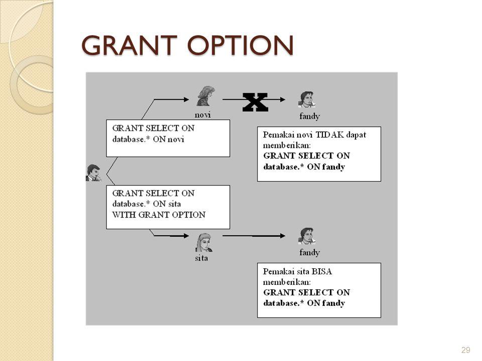 GRANT OPTION