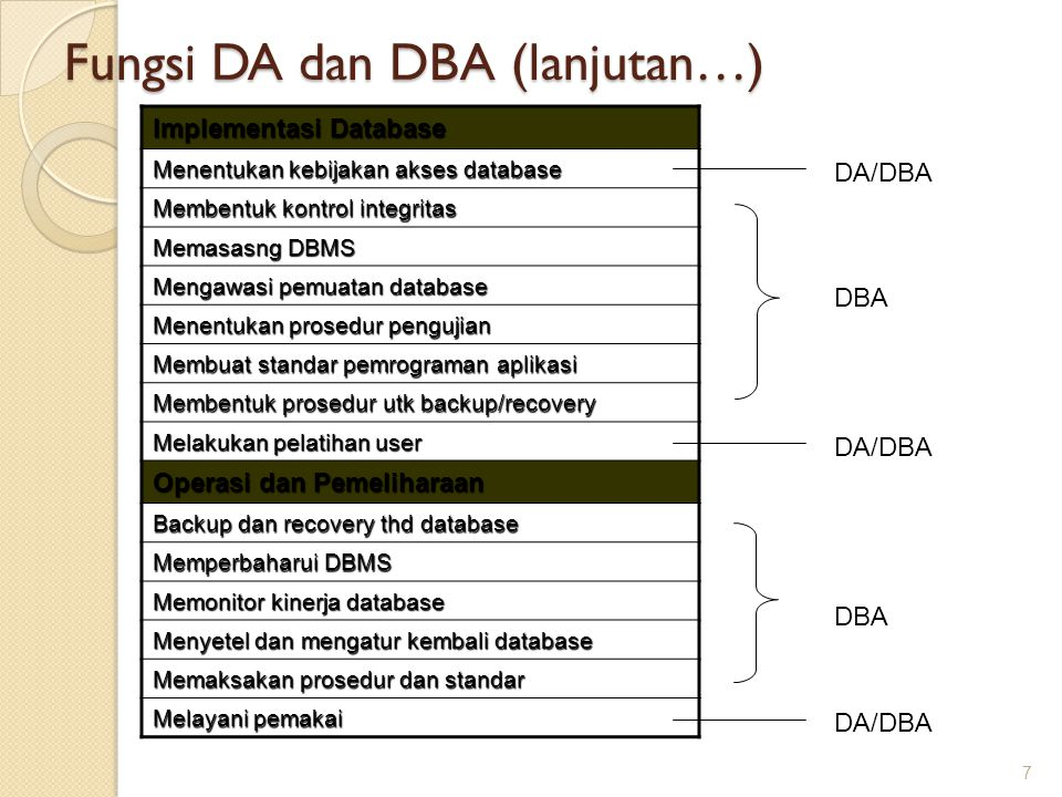 Fungsi DA dan DBA (lanjutan…)