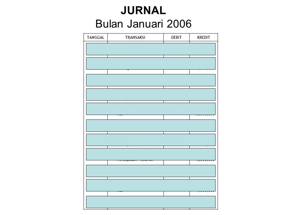 JURNAL Bulan Januari 2006 TANGGAL TRANSAKSI DEBIT KREDIT 01 Jan Kas