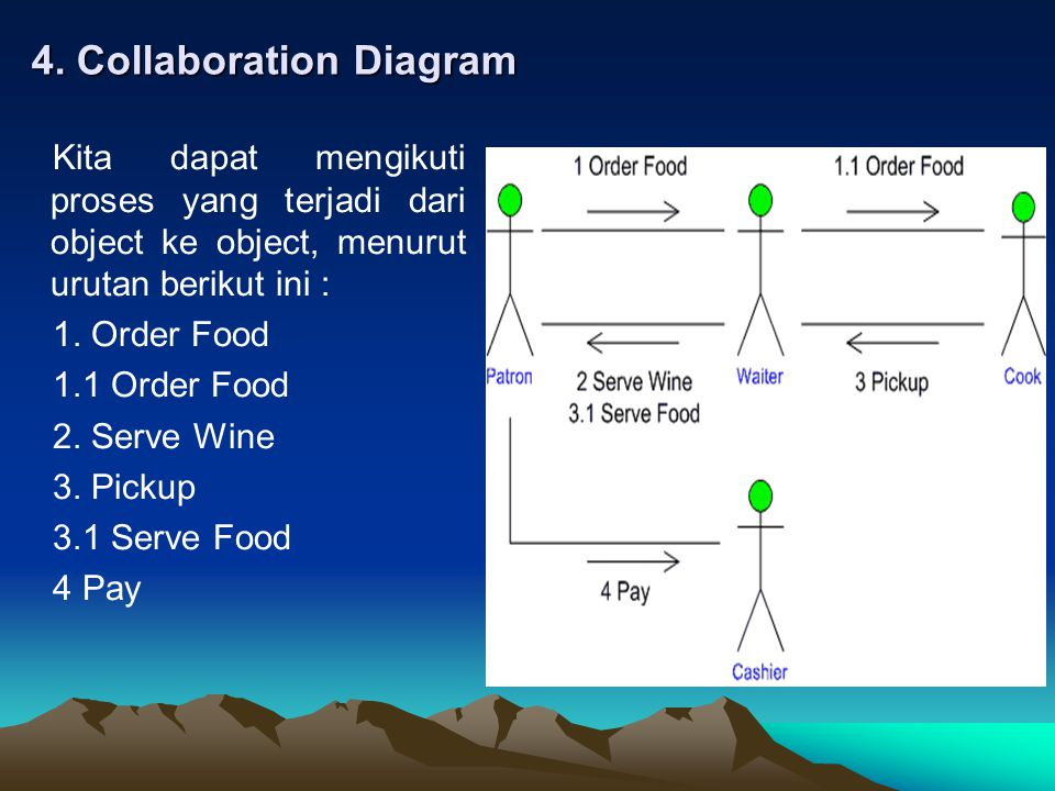 4. Collaboration Diagram
