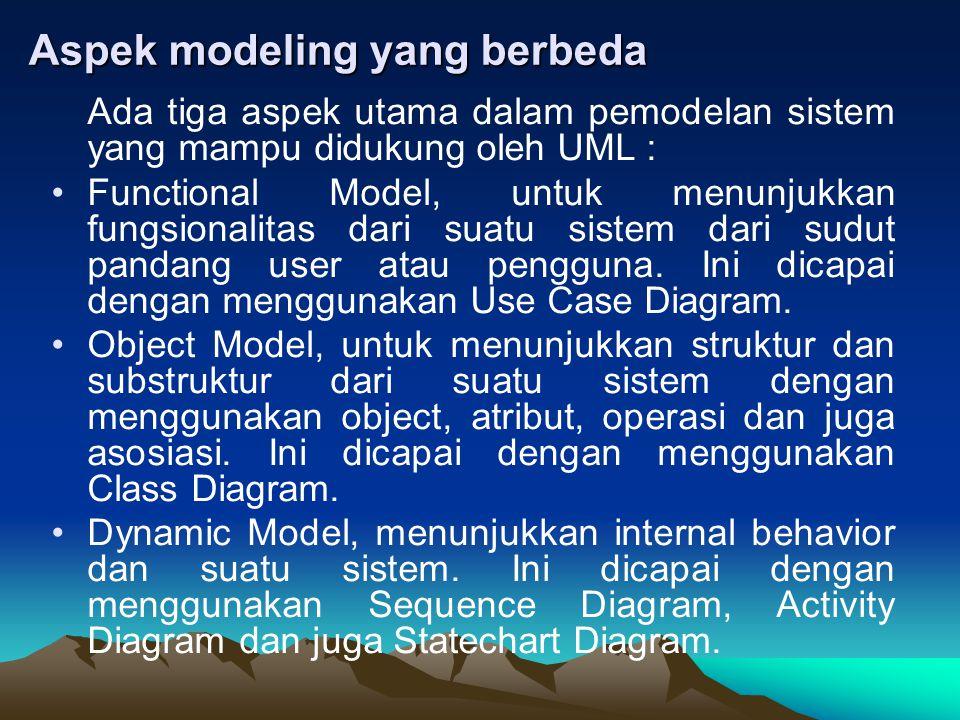 Aspek modeling yang berbeda