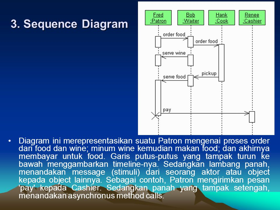 3. Sequence Diagram