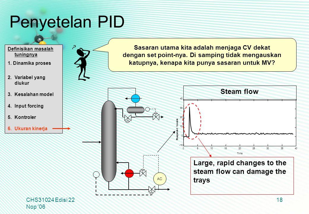 Penyetelan PID Steam flow