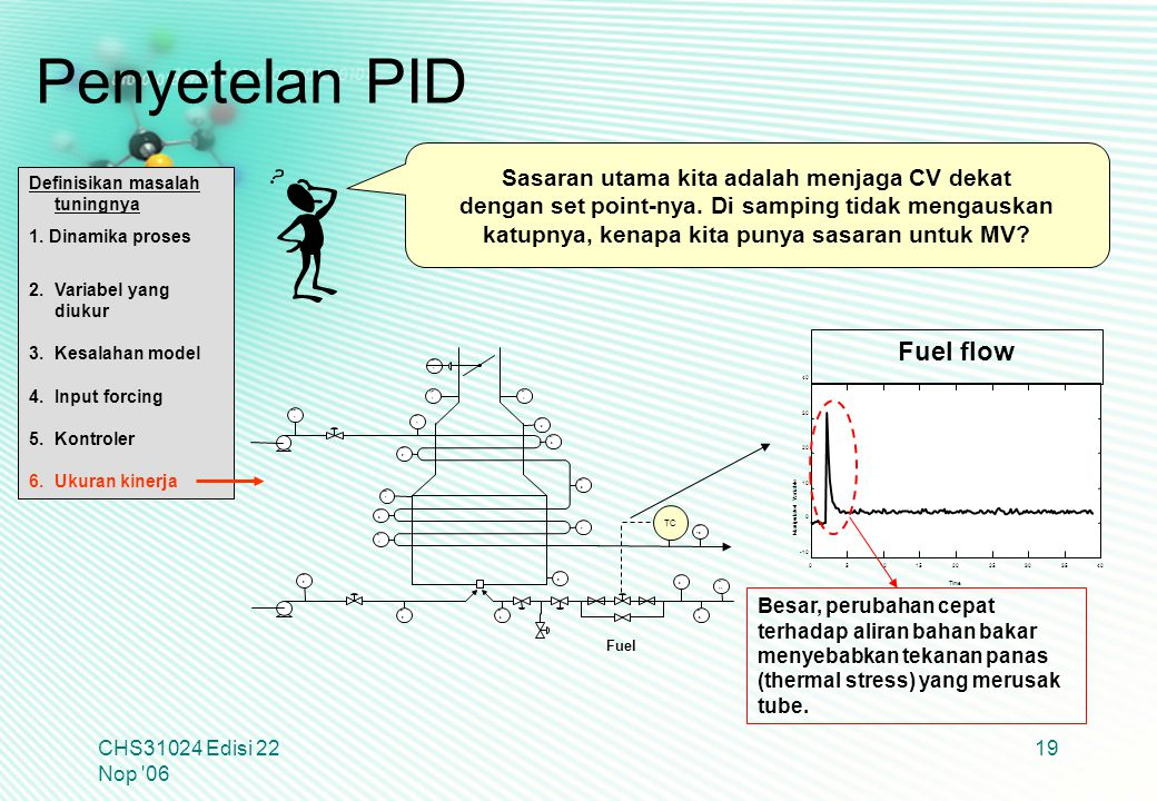 Penyetelan PID Fuel flow Sasaran utama kita adalah menjaga CV dekat