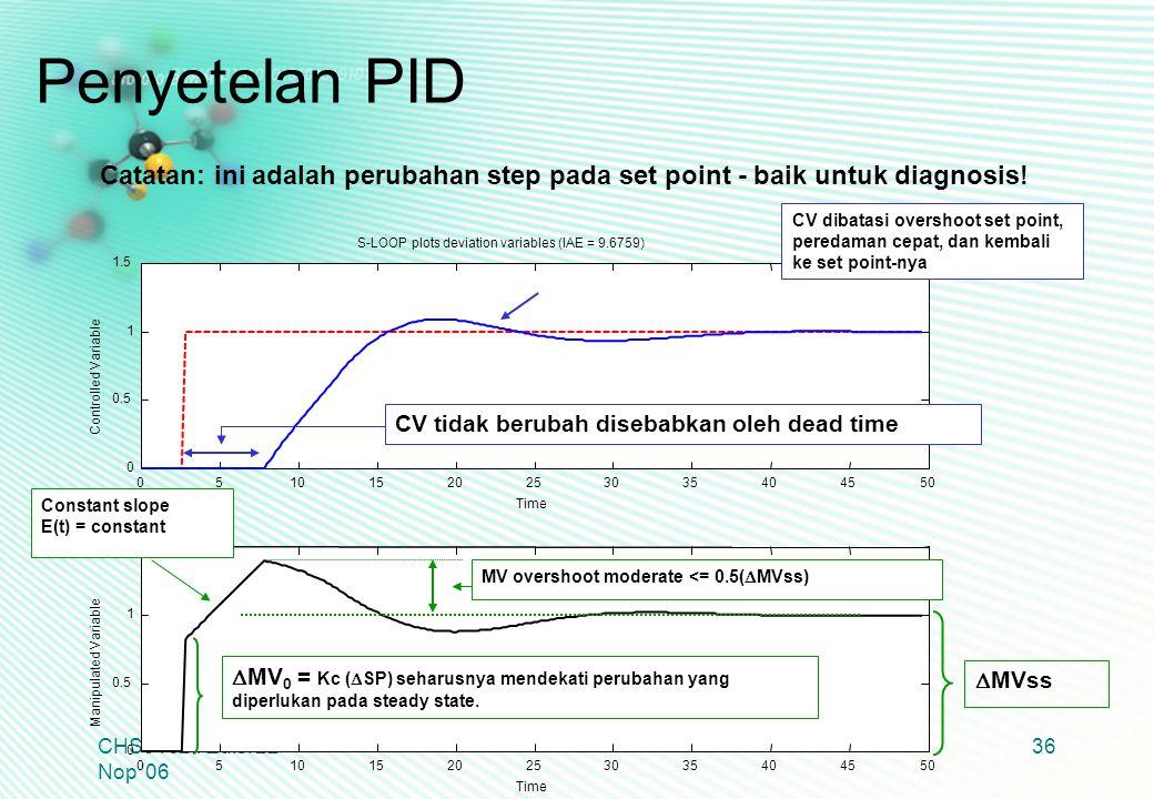 Penyetelan PID Catatan: ini adalah perubahan step pada set point - baik untuk diagnosis!