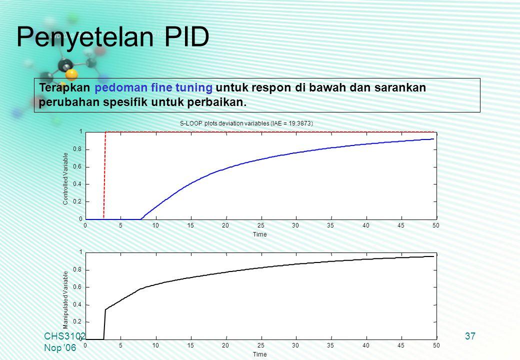 Penyetelan PID Terapkan pedoman fine tuning untuk respon di bawah dan sarankan perubahan spesifik untuk perbaikan.