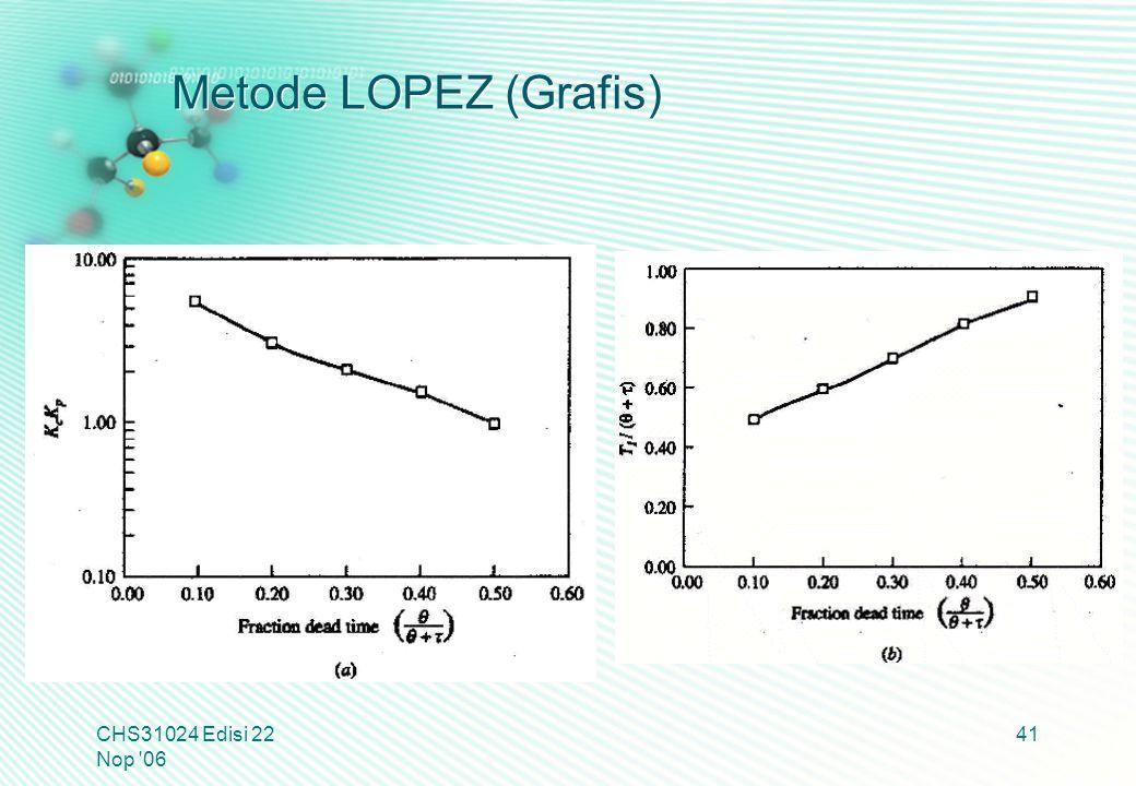 Metode LOPEZ (Grafis) CHS31024 Edisi 22 Nop 06