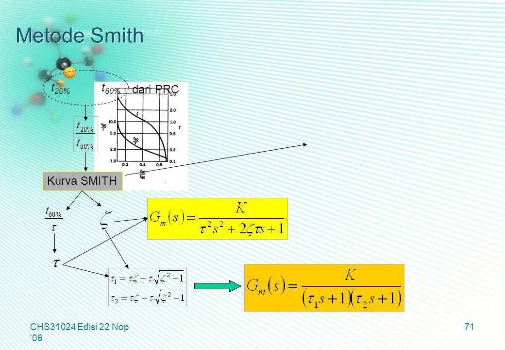 Metode Smith t t20% t60% dari PRC Kurva SMITH