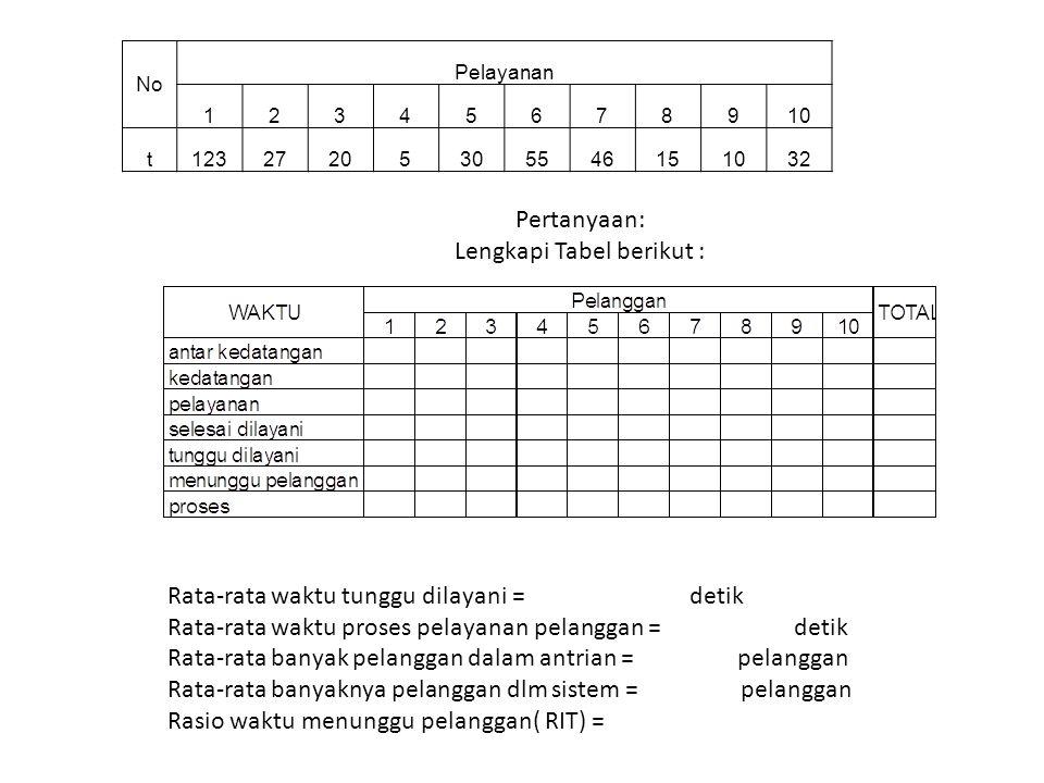 Lengkapi Tabel berikut :