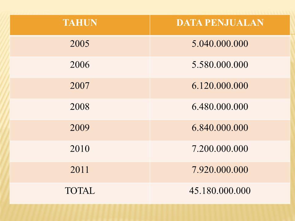 TAHUN DATA PENJUALAN. 2005. 5.040.000.000. 2006. 5.580.000.000. 2007. 6.120.000.000. 2008. 6.480.000.000.