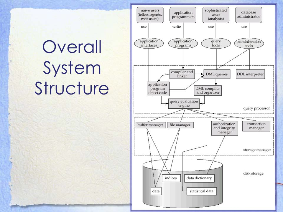 Overall System Structure