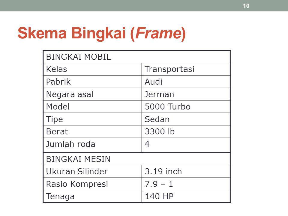 Skema Bingkai (Frame) BINGKAI MOBIL Kelas Transportasi Pabrik Audi