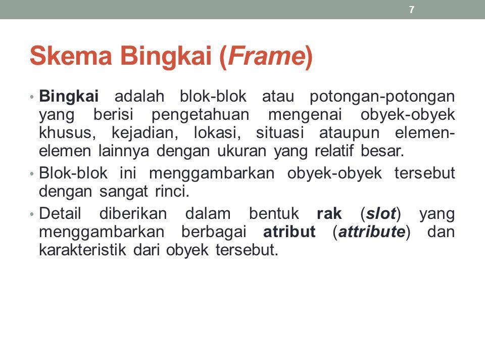 Skema Bingkai (Frame)