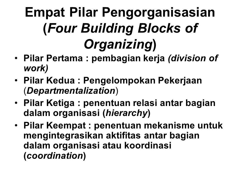 Empat Pilar Pengorganisasian (Four Building Blocks of Organizing)