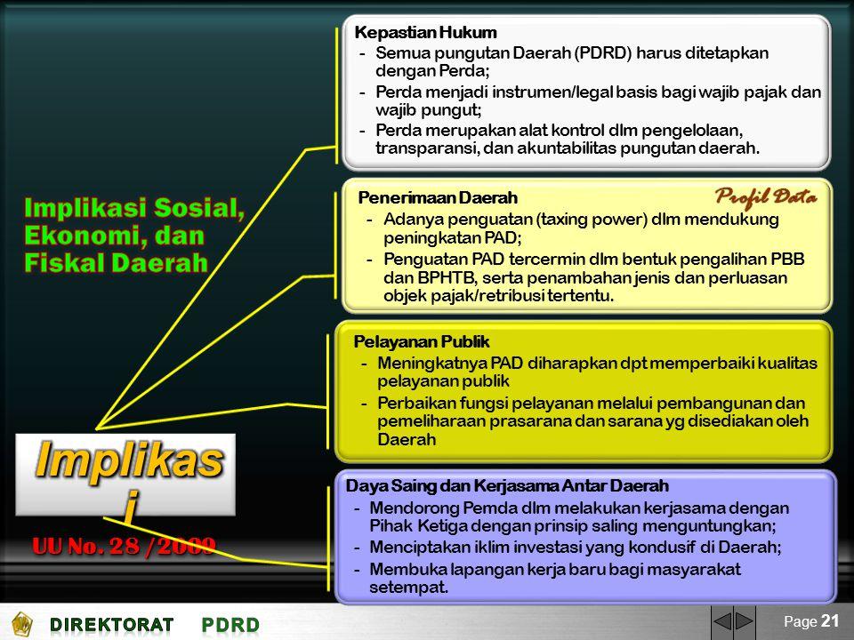Implikasi Implikasi Sosial, Ekonomi, dan Fiskal Daerah Profil Data