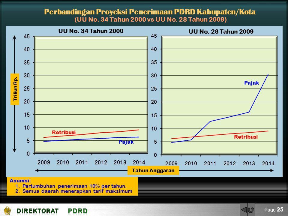 Perbandingan Proyeksi Penerimaan PDRD Kabupaten/Kota