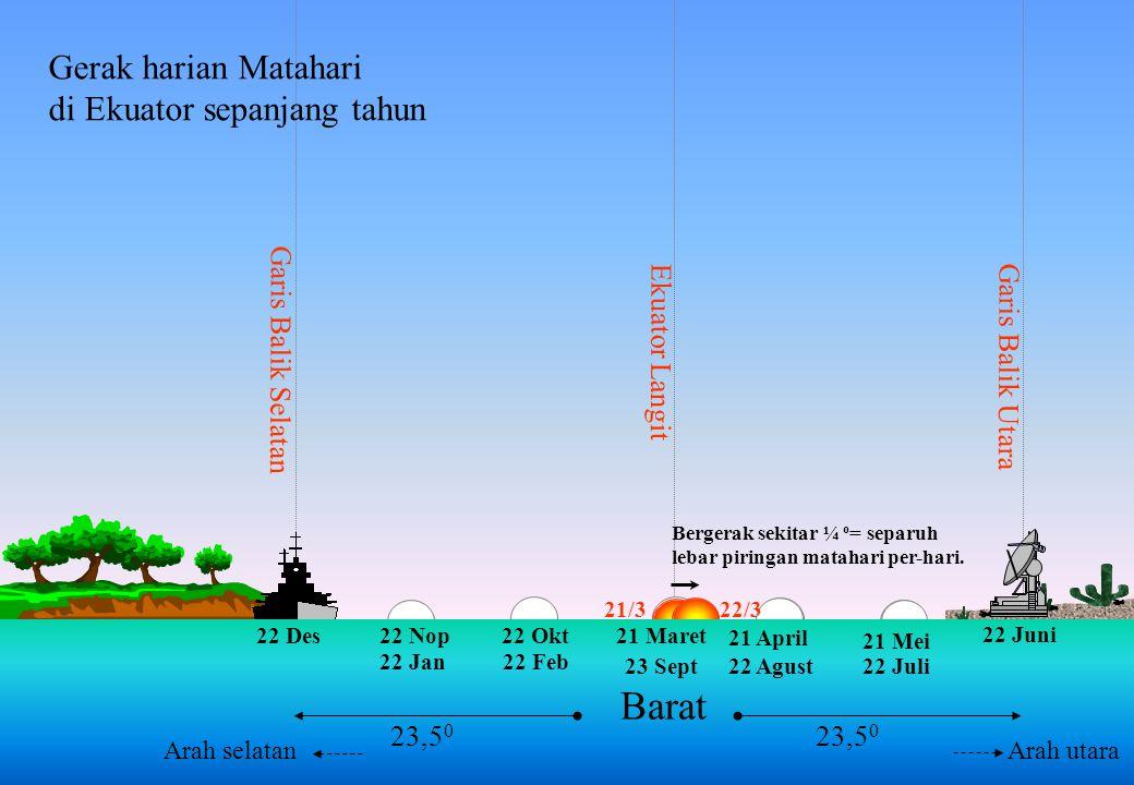 Barat Gerak harian Matahari di Ekuator sepanjang tahun
