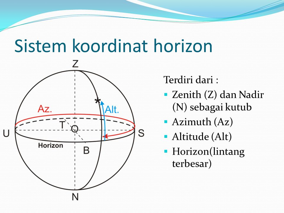 Sistem koordinat horizon