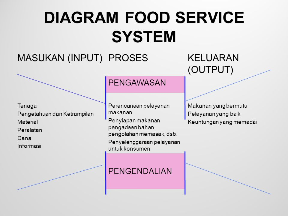 DIAGRAM FOOD SERVICE SYSTEM
