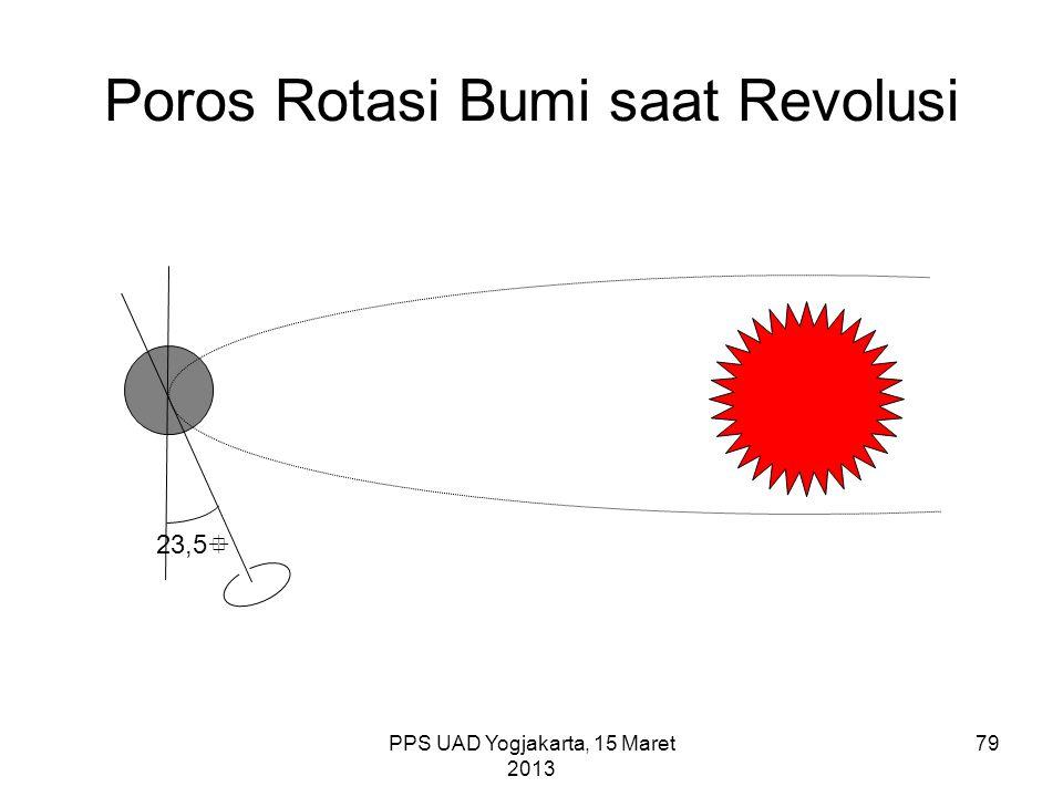 Poros Rotasi Bumi saat Revolusi
