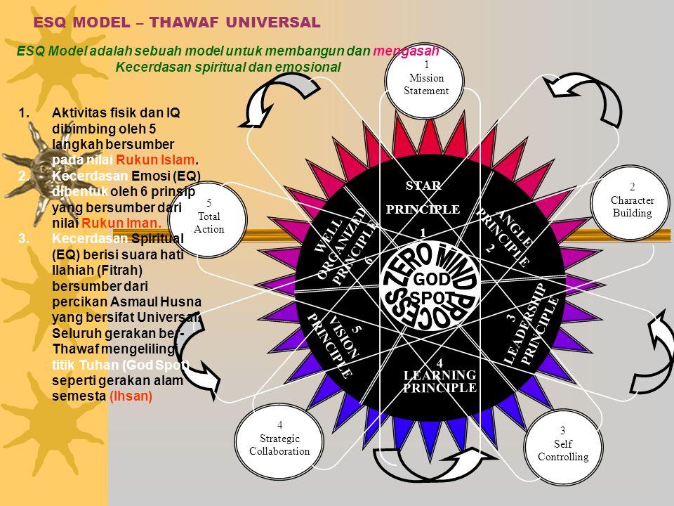 ESQ MODEL – THAWAF UNIVERSAL